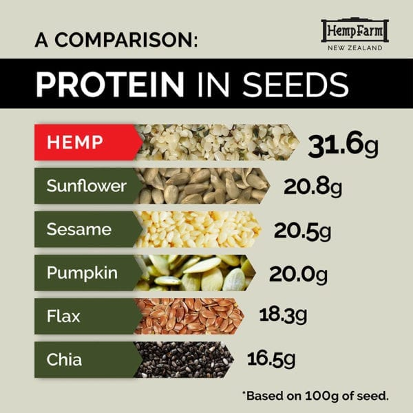 A Comparison Protein Quantities In Seed